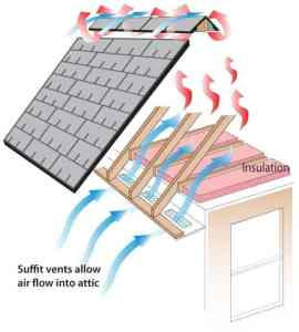 Soffit vents allow air to flow into attic