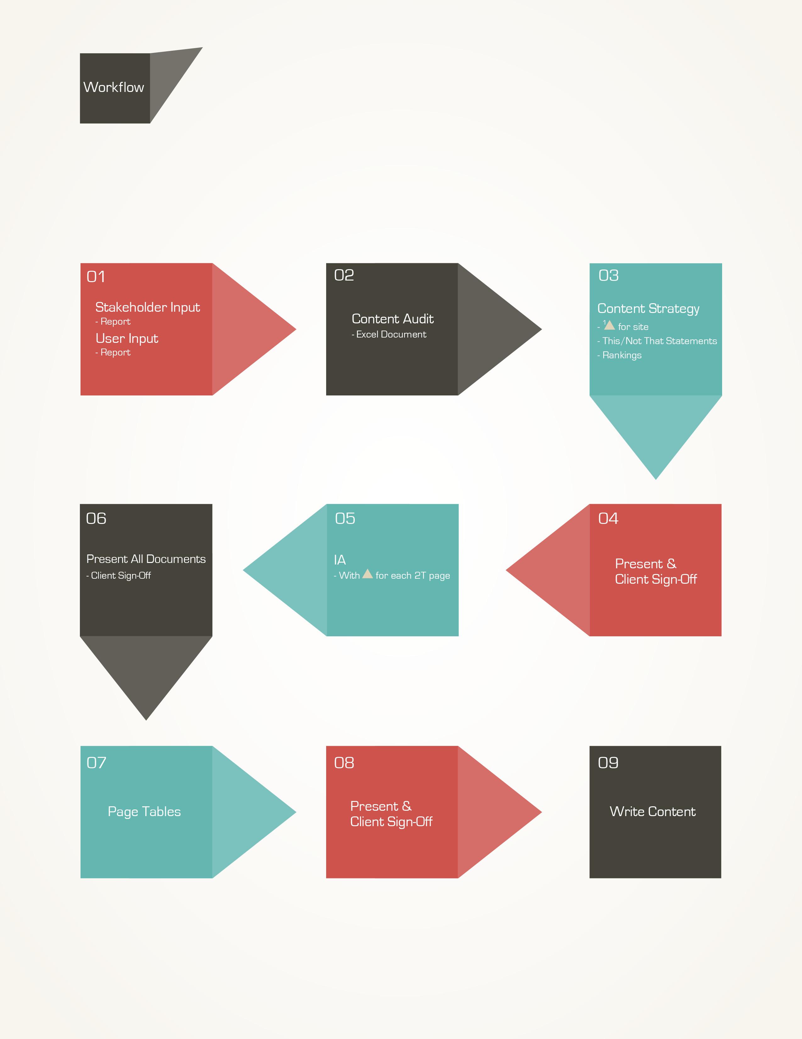Simple Work Flow Design Valerie Sheets