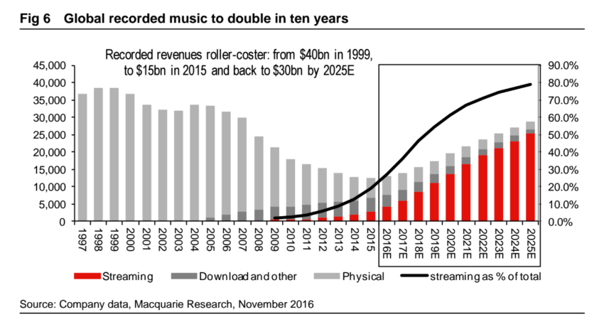 macquarie music business research
