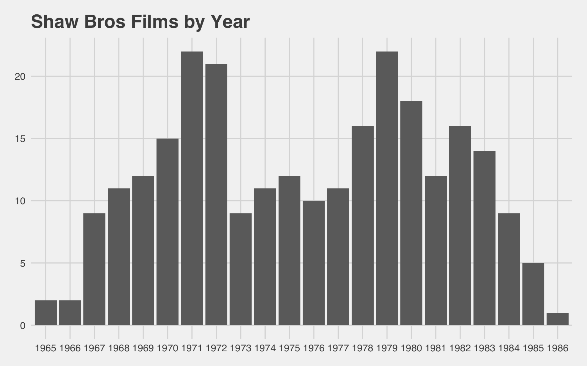 hight resolution of  shaw brothers through the ages
