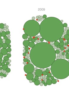 An animated bubble chart also creating charts in javascript jim vallandingham rh