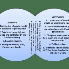Socialism And Capitalism Venn Diagram Fj1200 Wiring Communism Vs Lara Expolicenciaslatam Co Lets See The World
