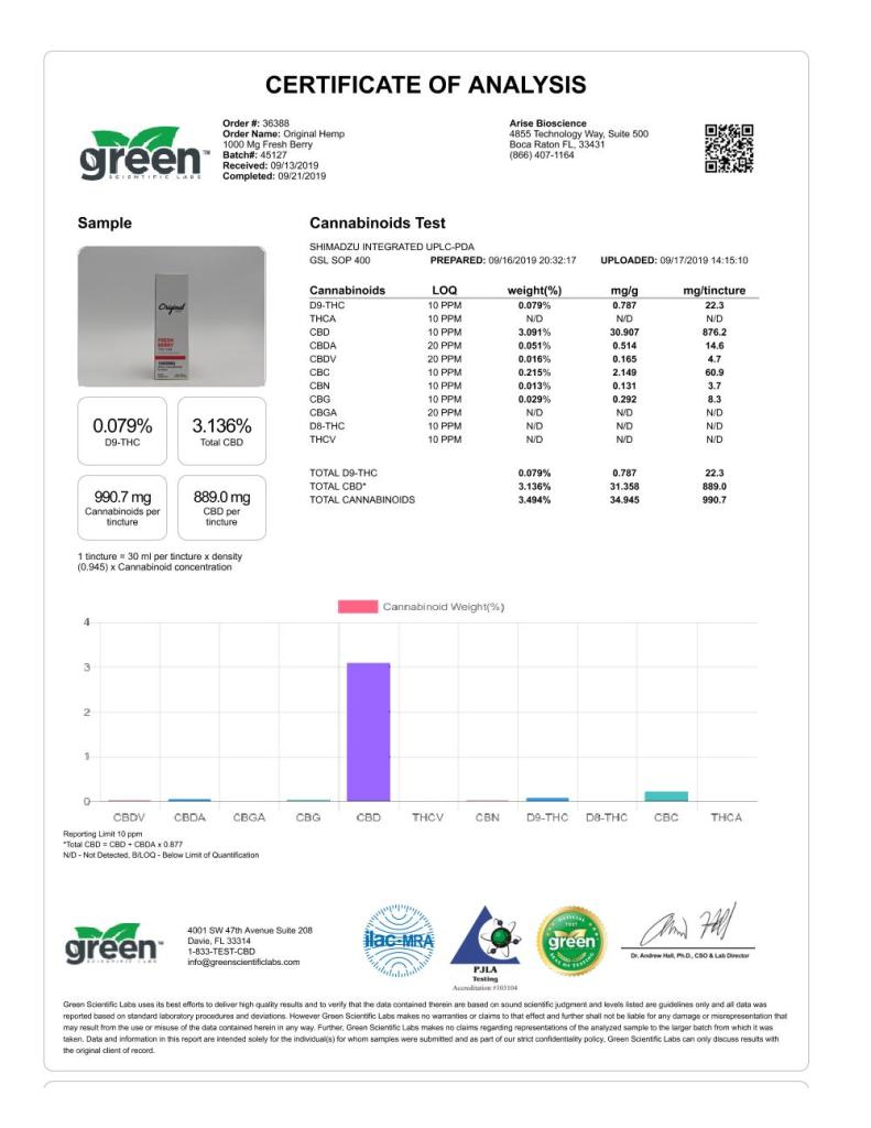 1000 mg Fresh Berry - Analytics