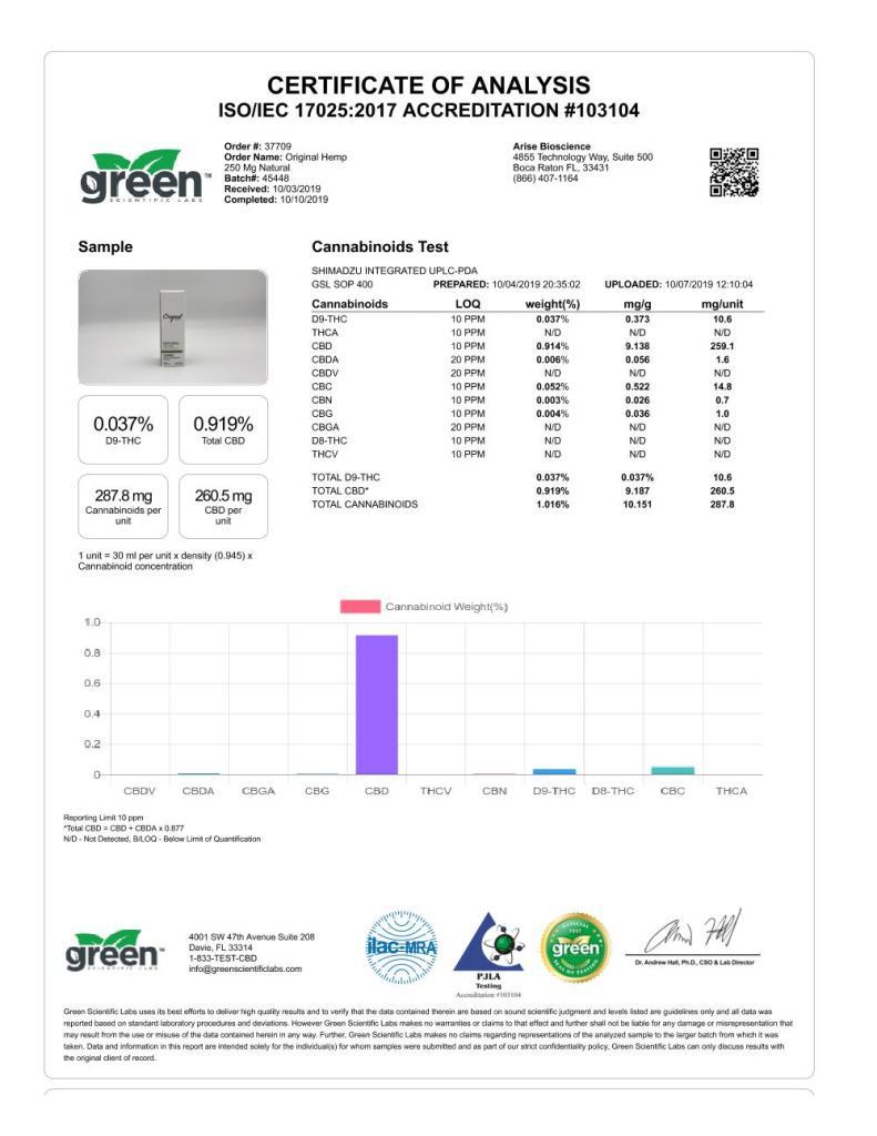 250 mg Natural Tincture - Analytics
