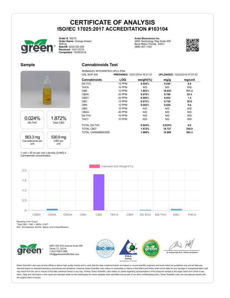 500 mg Orange Dream - Analytics