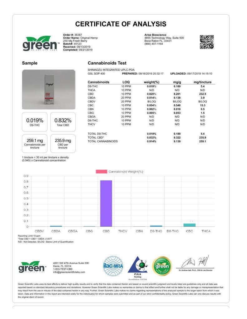 Original Hemo Fresh Berry 250 mg - Analytics