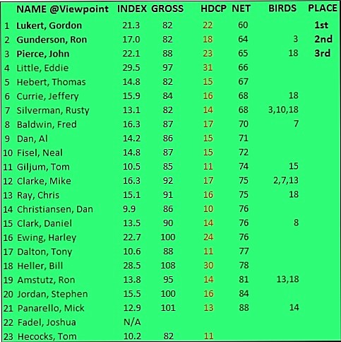 Viewpoint Event 4/16/2016 Results.