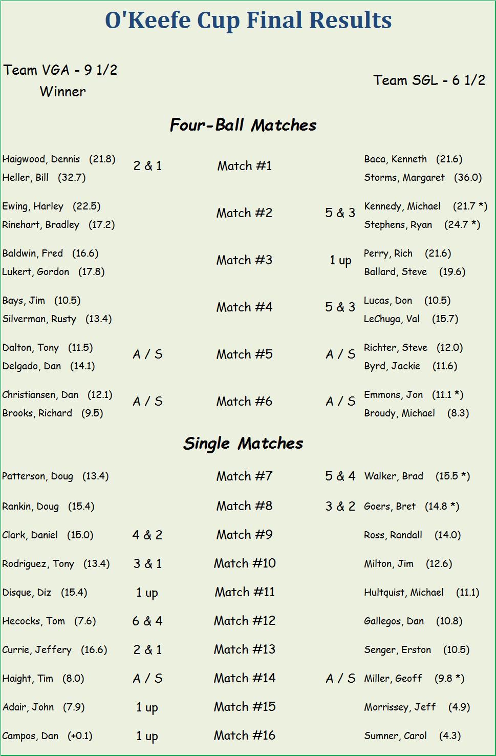 2016-okeefe-cup-scorings
