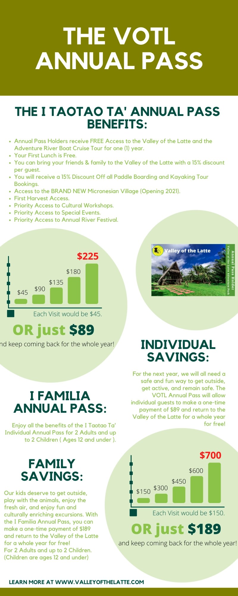 Valley of the Latte Annual Pass Infographic