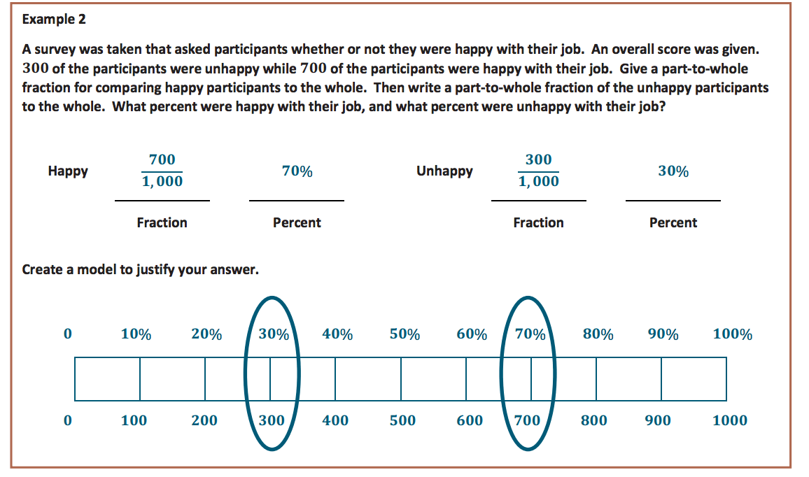 hight resolution of ratios and percents using tape diagrams