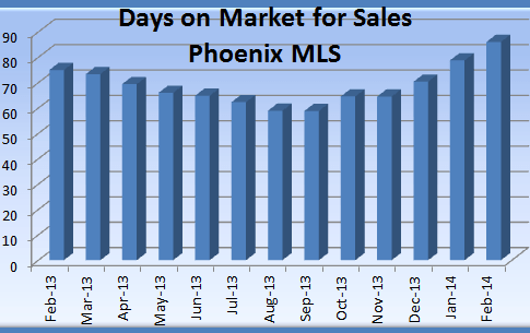Phoenix Real Estate Market Feb 2014: DOM