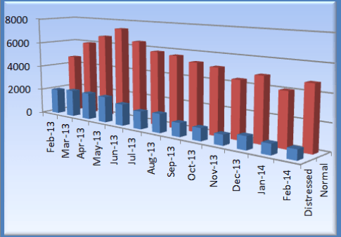 Phoenix Real Estate Market Feb 2014 sales