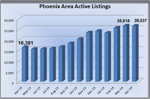 Phoenix MLS Listing Inventory in Phoenix Real Estate Market for end of March 2014