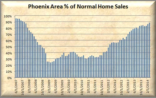 % of normal sales in the Phoenix Real Estate Market