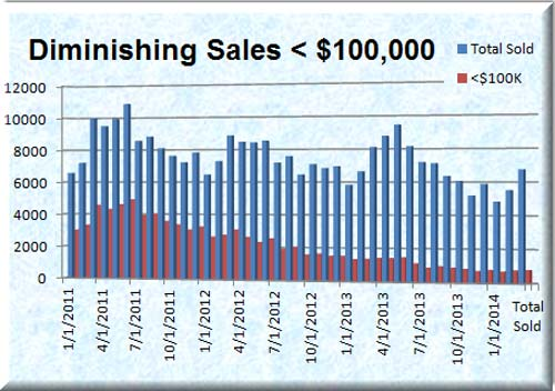Sales under $100,000 in the Phoenix Real Estate Market