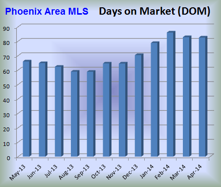 Days on Market in the Phoenix Real Estate Market