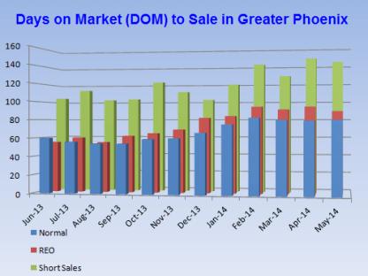 DOM in the Phoenix real estate market provided by Phoenix realtors