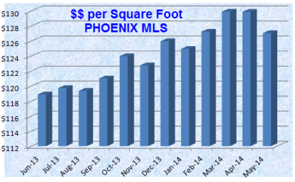 Price per square foot in the Phoenix real estate market including foreclosures provided by realtors