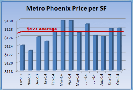 graph indicating price per square foot in the Phoenix real estate market