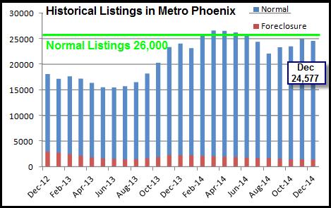 November 2014 historical listings in the Phoenix housing market