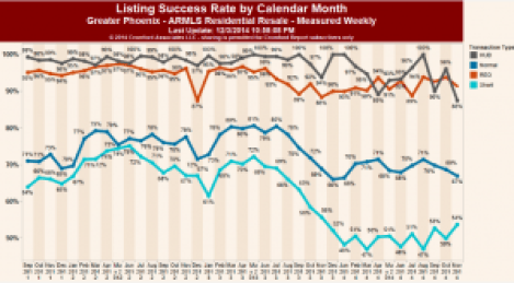 graph indicating more expired and canceled listings during 2014