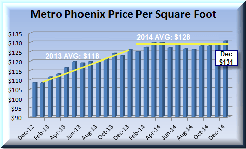 housing market summary graph showing price trends in 2013 and 2014