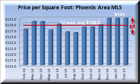 housing report showing 12 month price per square foot in Metropolitan Phoenix