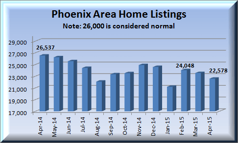 historical graph of property listings in the Phoenix MLS April 2014-April 2015