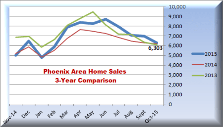 Three years of Phoenix area home sales data