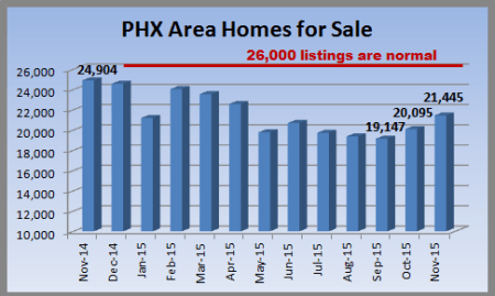Metro Phoenix real estate report on Phoenix MLS listings