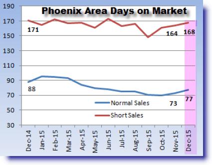 Phoenix real estate market update for days on market December 2015