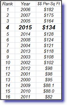 Price per square foot in Metro Phoenix