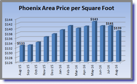 August 2016 Phoenix Housing Market Summary Price-per-square-foot