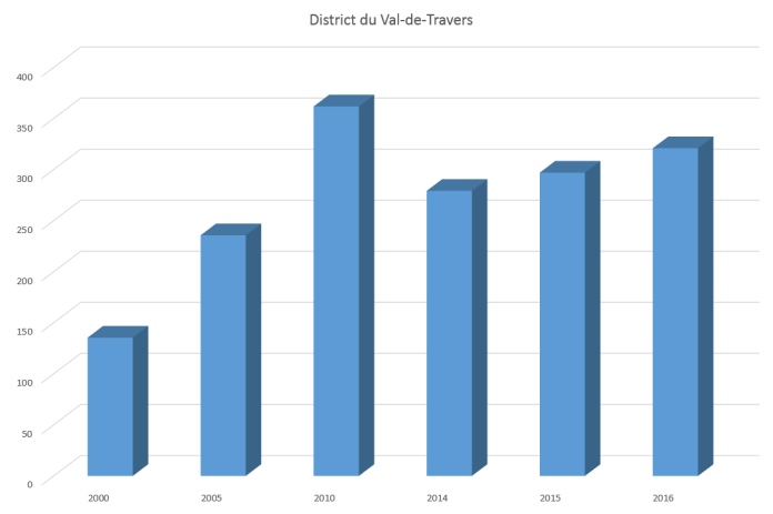 Chômage Val-de-Travers