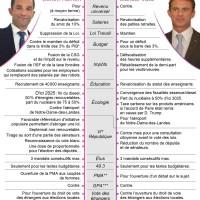 B. #Hamon Vs M.#Valls: Infographie des programmes ...