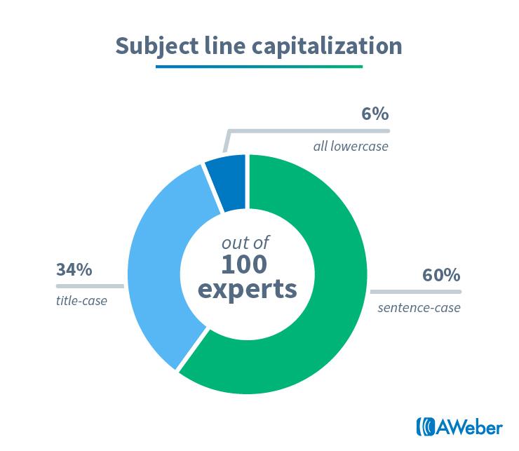Email marketing statistics: Subject line capitalization