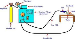 Welding Plant Diagram  Wiring Diagram