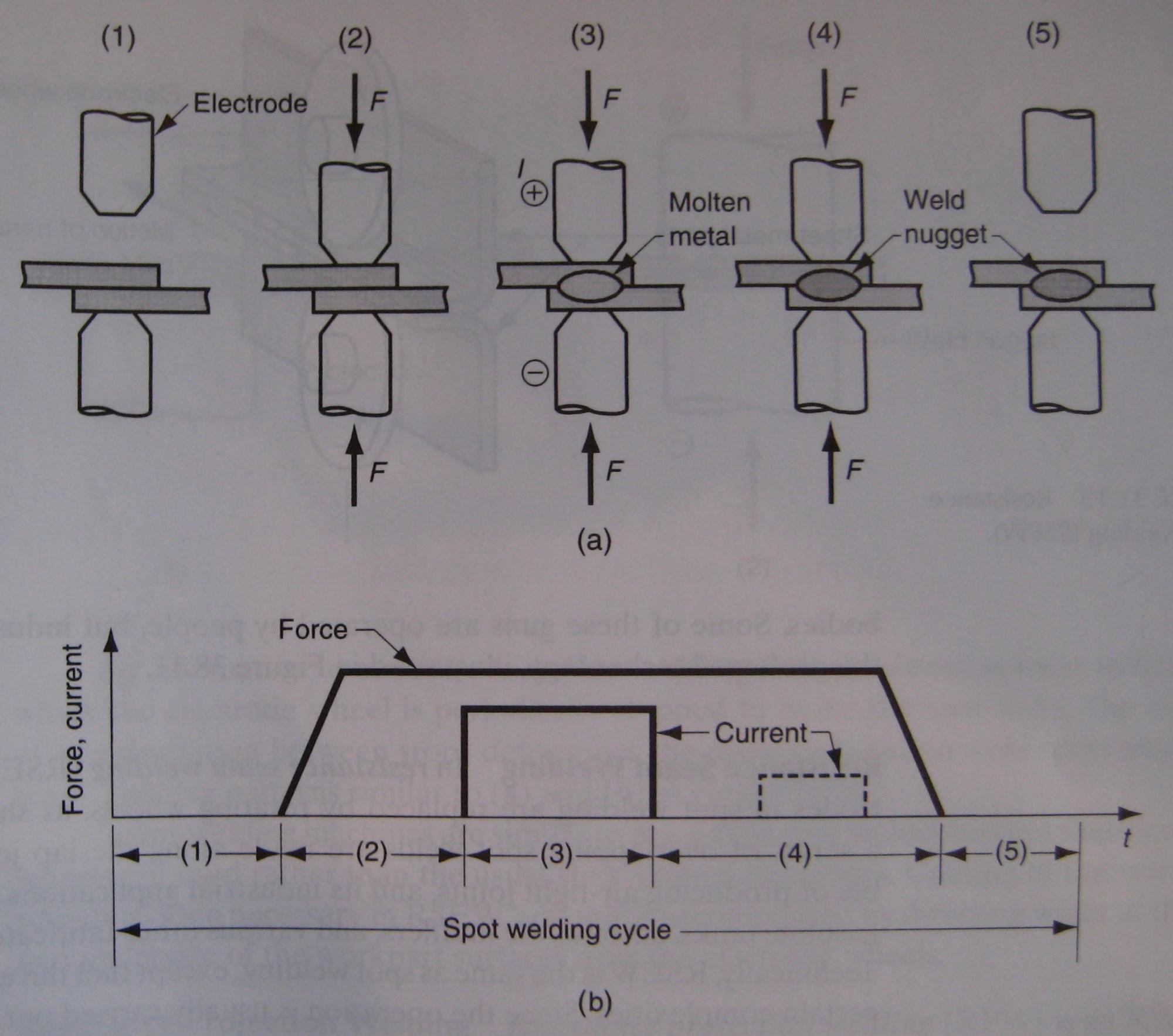 hight resolution of resistance spot welding