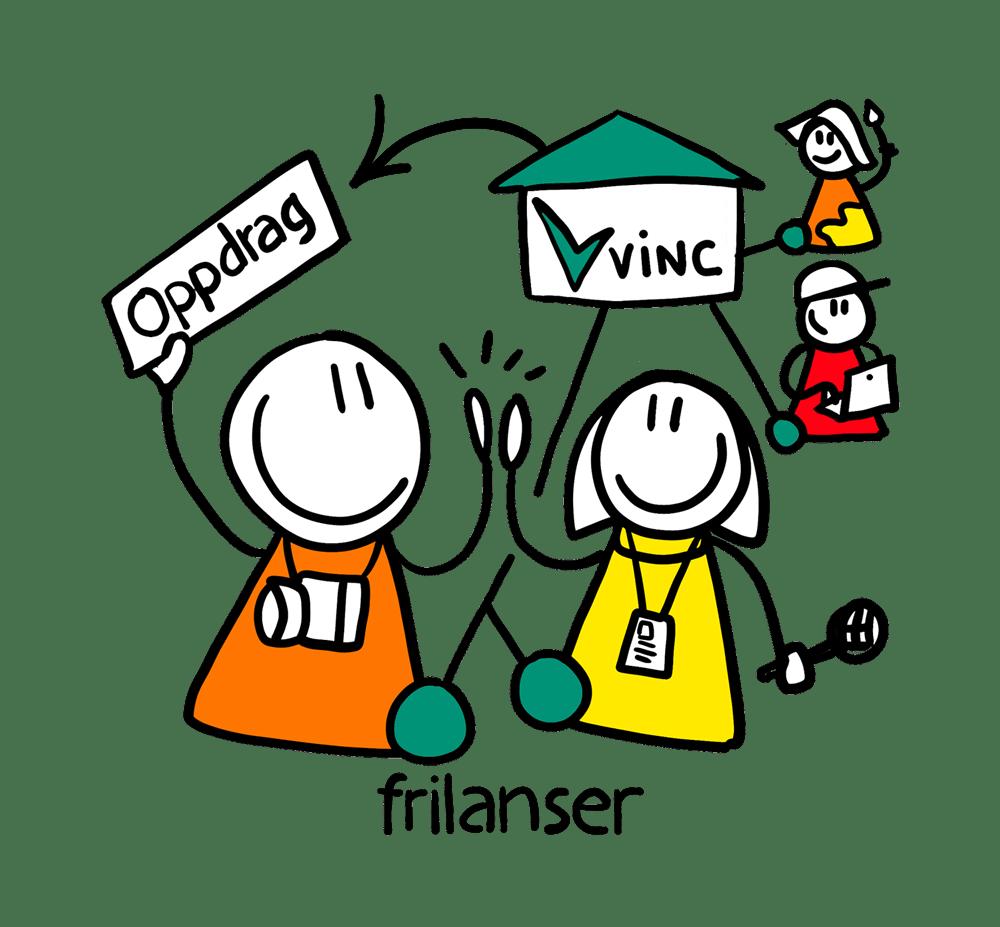 VINC et nettverk av frilansere som forenkler samarbeidet med organisasjoner