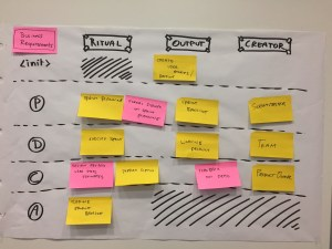 Scrum feedback cycles business requirements