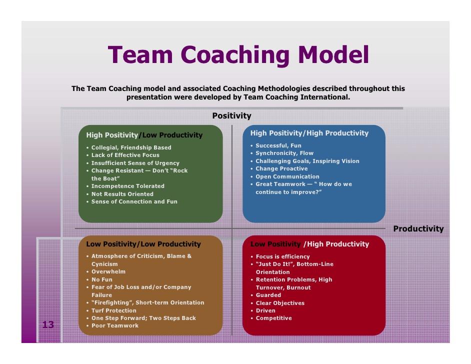 Team high positivity high productivity