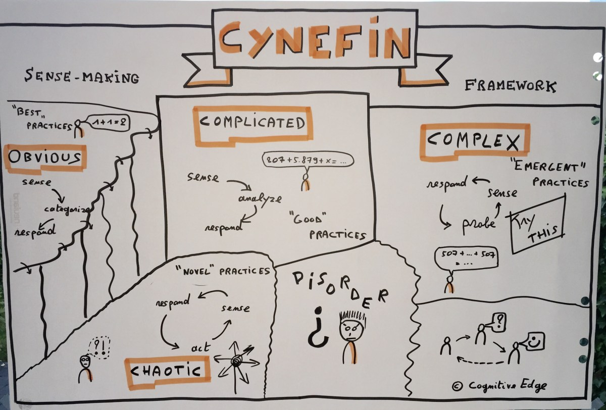 Cynefin Sense-making framework (by Cognitive Edge)