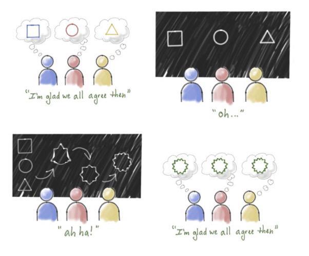Shared understanding