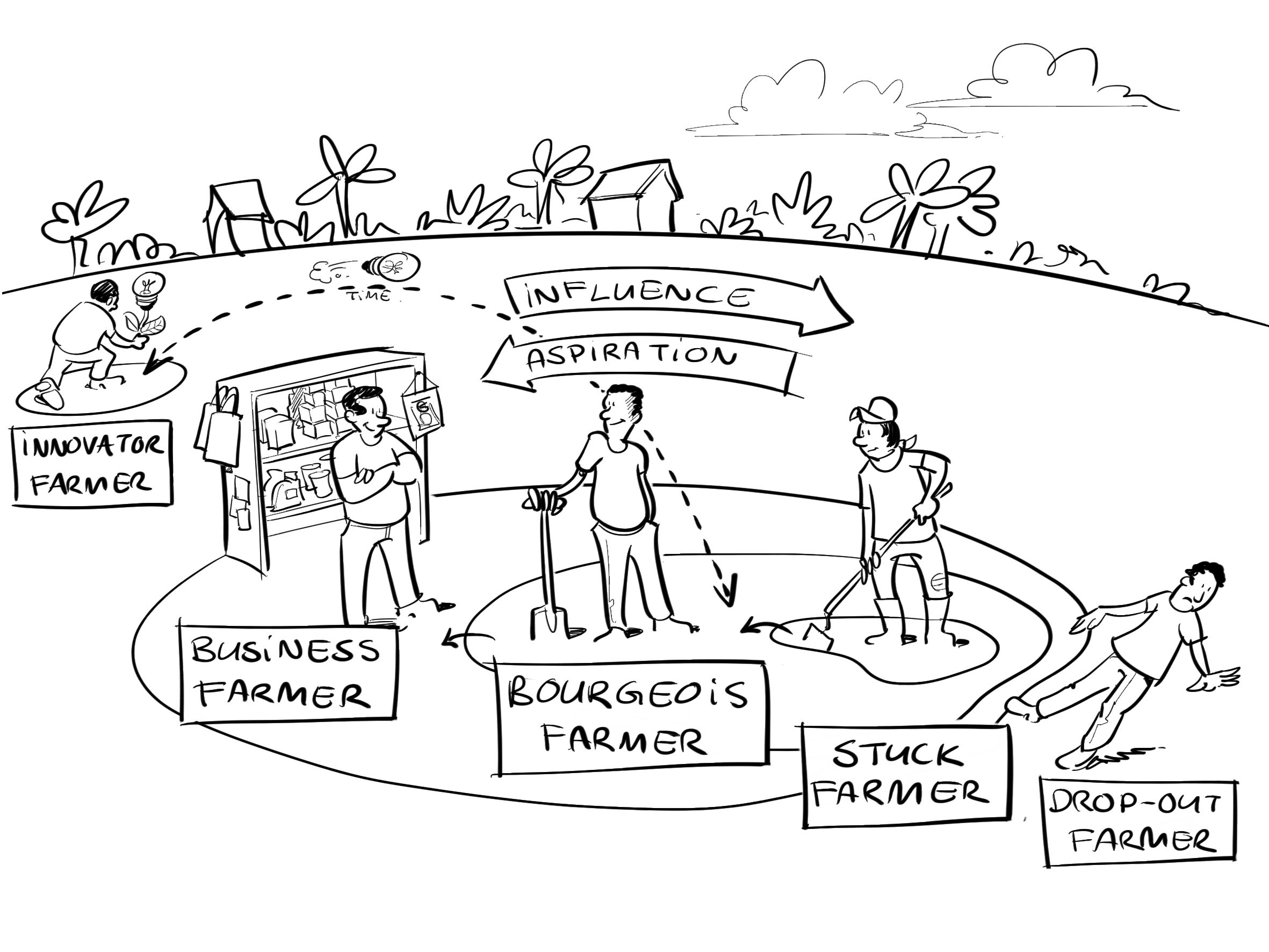 Reaching Rural Communities In Emerging Markets Ecosystems