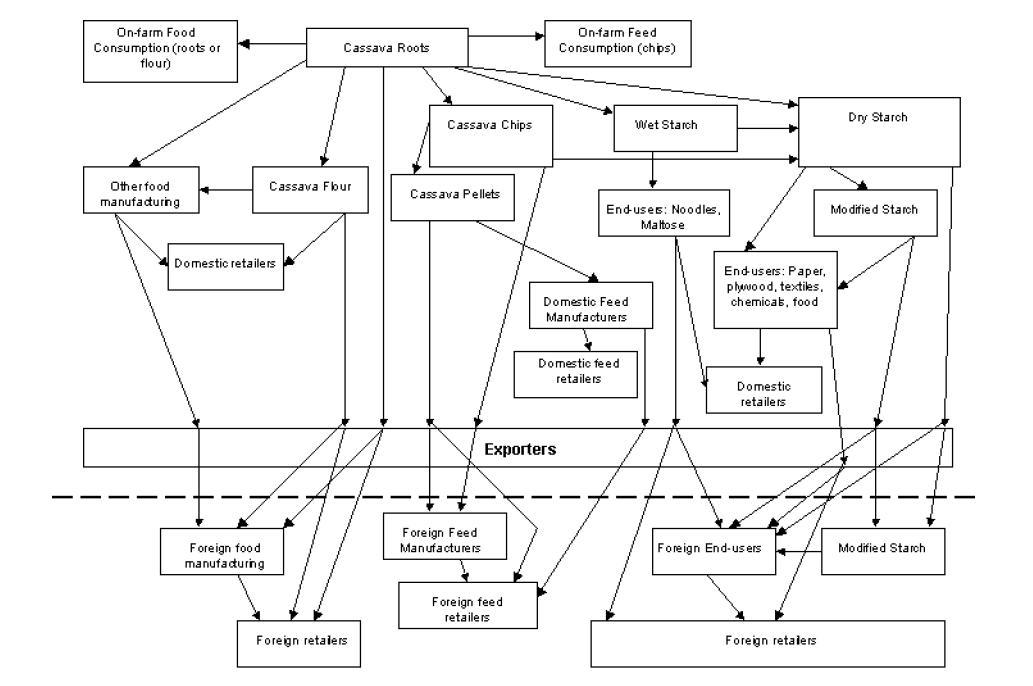 Case study value chain analysis
