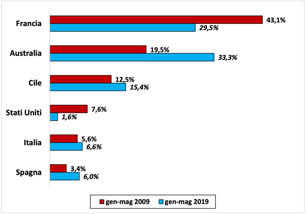 Quote all'import di vino in Cina per origine produttiva (% sui valori)