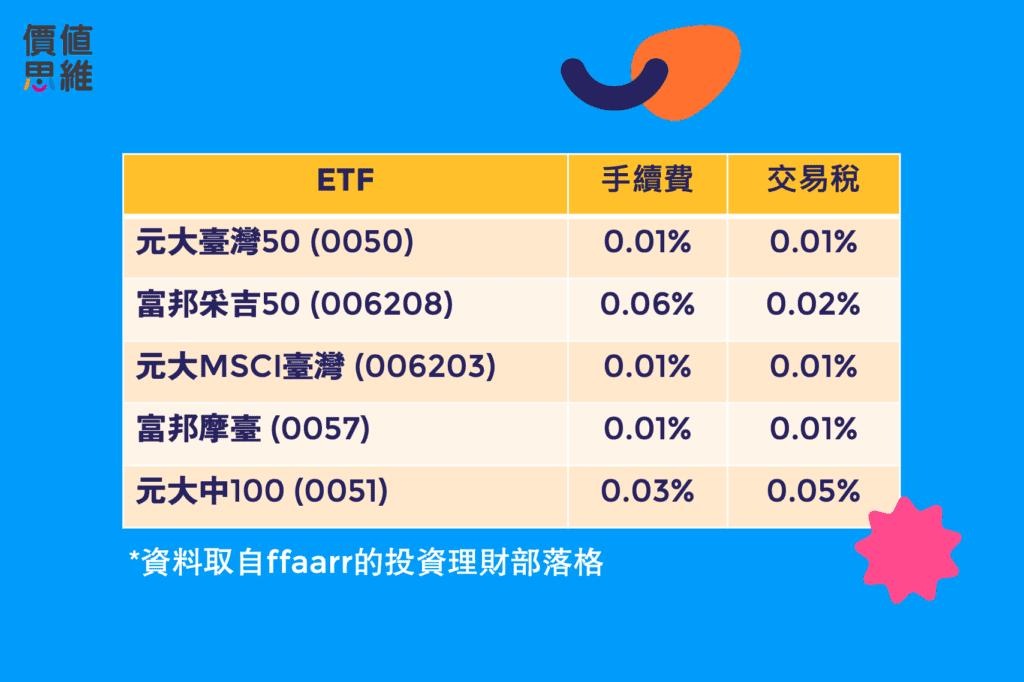 高股息ETF真的好嗎?高股息等於高交易成本,以臺股高股息類ETF(0056,00713,00730,00701,00731)為例