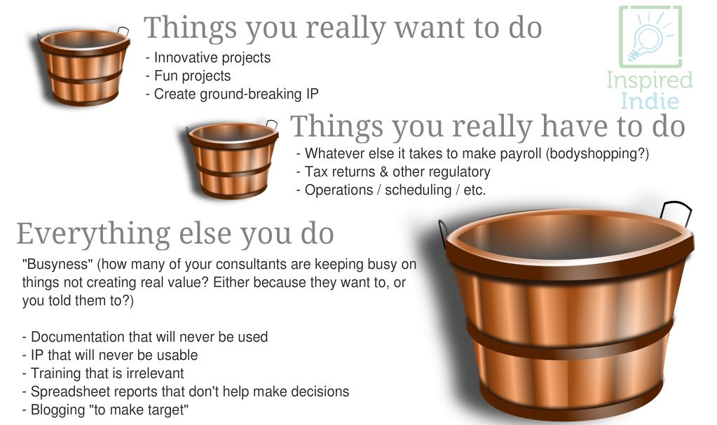 What Your Consultancy Spends its Time On