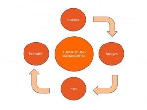 Turnaround Process Flow