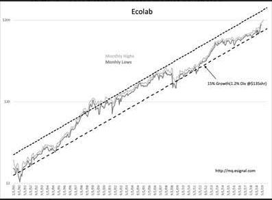 Market Psychology vs Financial Performance
